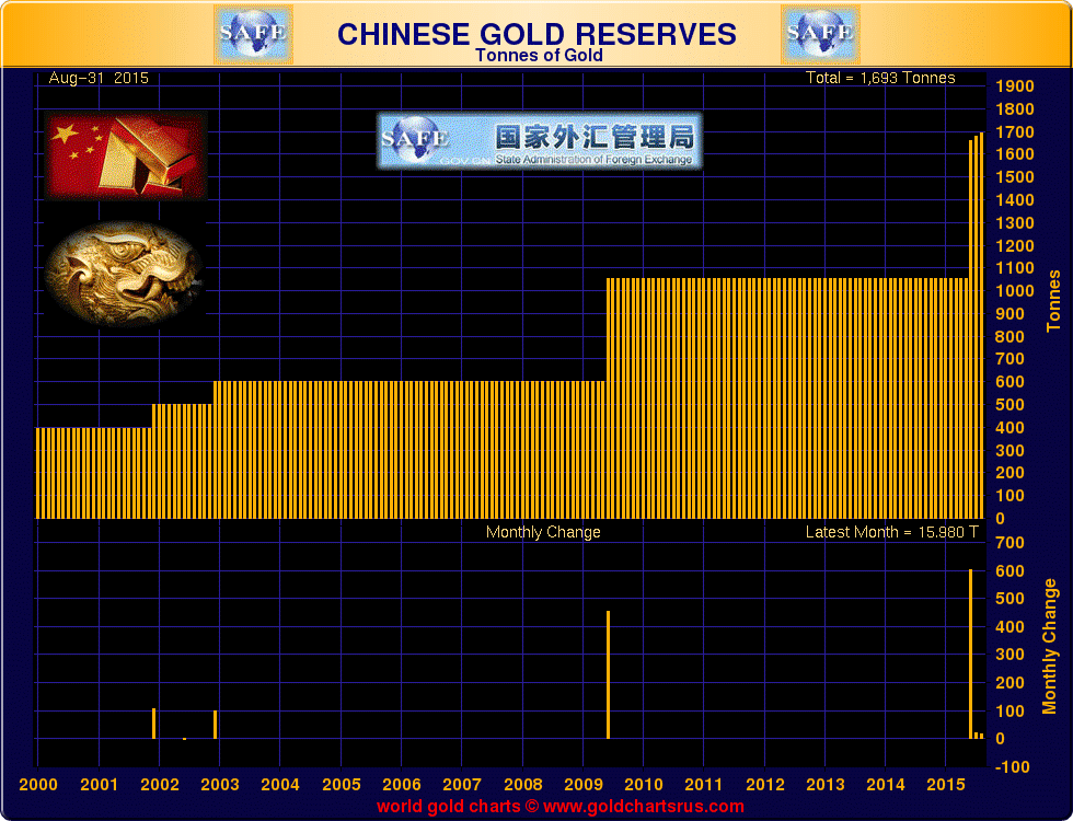 chinese-gold-reserves aout 2015.png