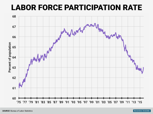 Laborforce_participation_increases_for_the-b4d2b68b7a19bd1d72fb6c290948d8ae.png