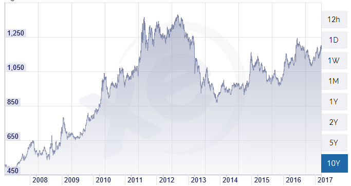 graph gold euro 10 ans.png