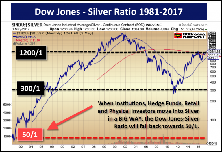 Dow-Jones-Silver-Ratio-1981-2017-768x526.png
