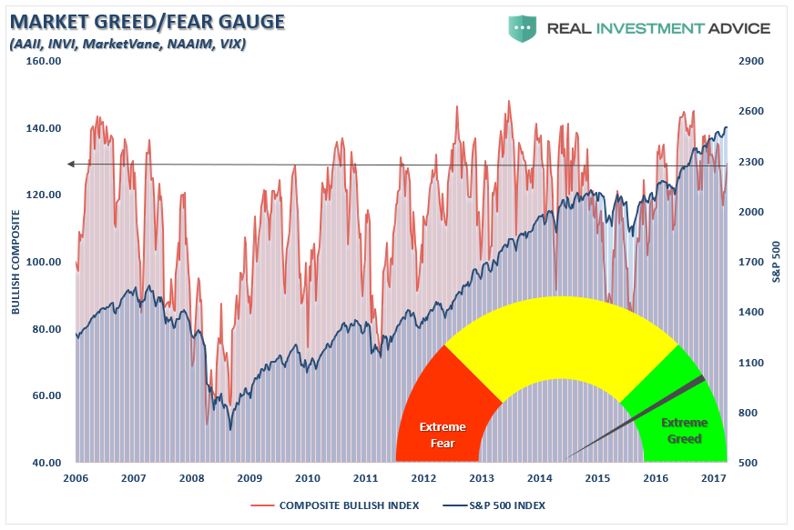 Market-Greed-Fear-Index-100517-2.png