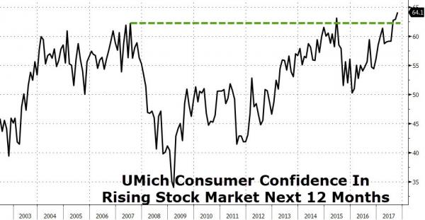 UofM-Confidence-In-Higher-Stock-Prices-101517.jpg