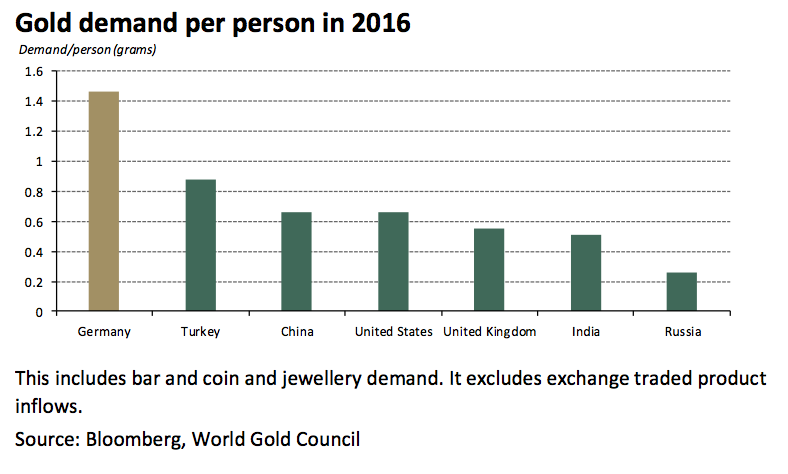gold-demand-person-2016.png