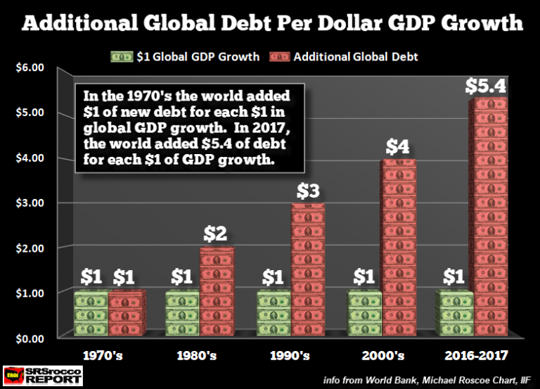 Additional-Global-Debt-Per-Dollar-GDP-Growth-768x553.png