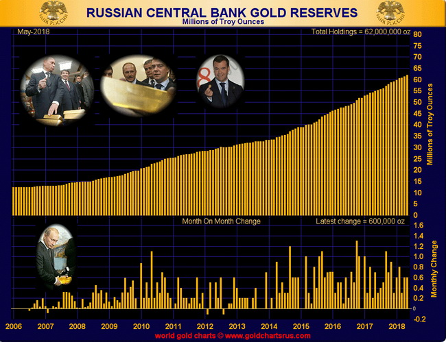 russian-gold-reserves.jpg
