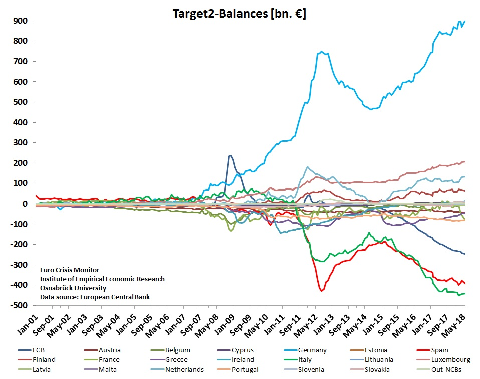 Target2 graph -  ecb data - large.jpg