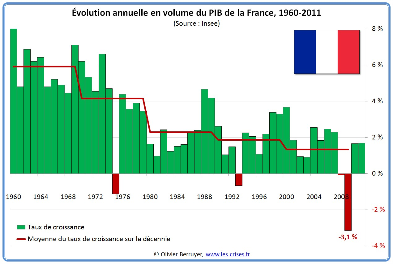 41-evolution-pib-an-france.jpg