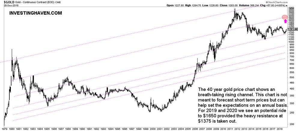 gold_price_chart_40_years_history.jpg
