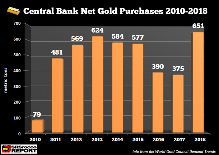 Central-Bank-Gold-Net-Purchases-2010-2018-768x543.png