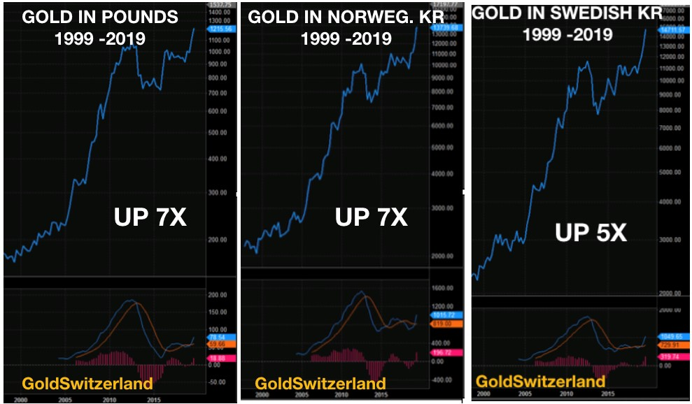 gold_gbp-kro-swedish.jpg