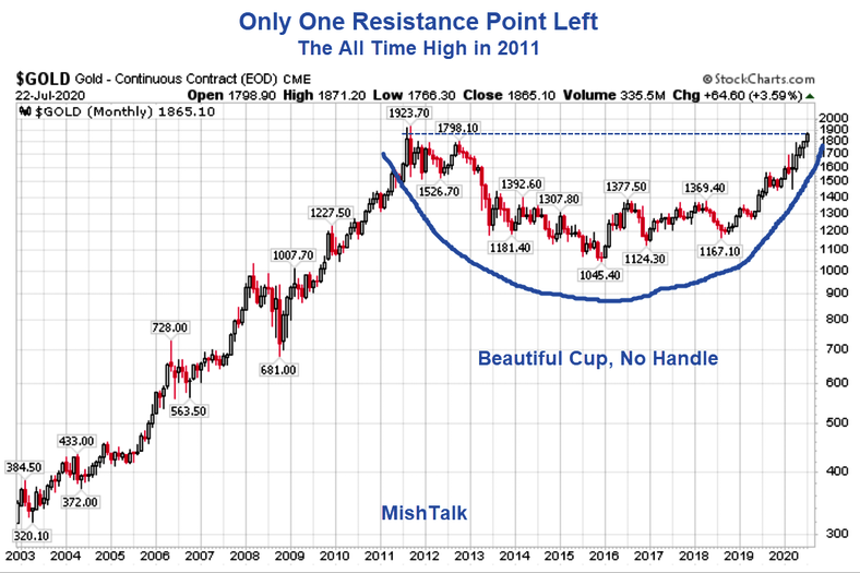 only-one-resistance-point-left_1923.70$.png